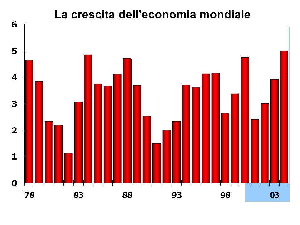La crescita dell'economia mondiale