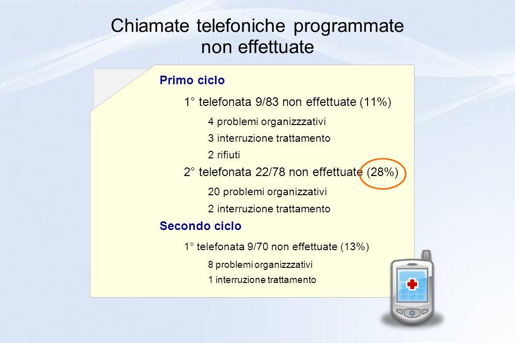 Chiamate telefoniche programmate non effettuate
