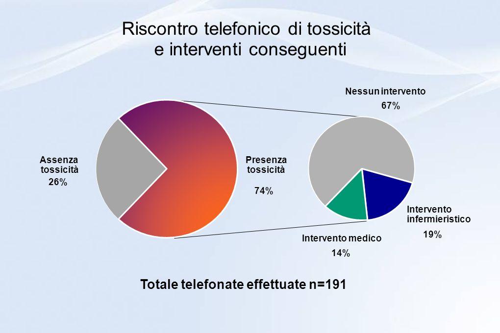 Riscontro telefonico di tossicità e interventi conseguenti