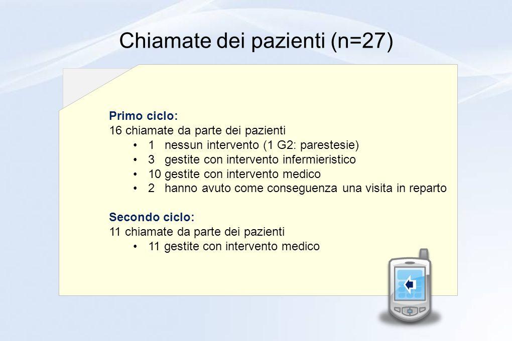 Chiamate dei pazienti (n=27)