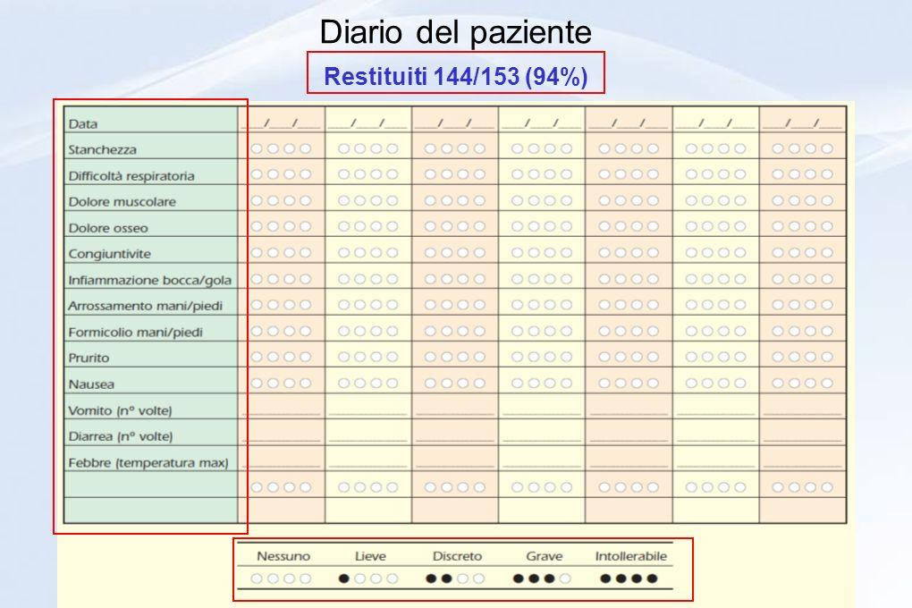 Diario del paziente Restituiti 144/153 (94%)