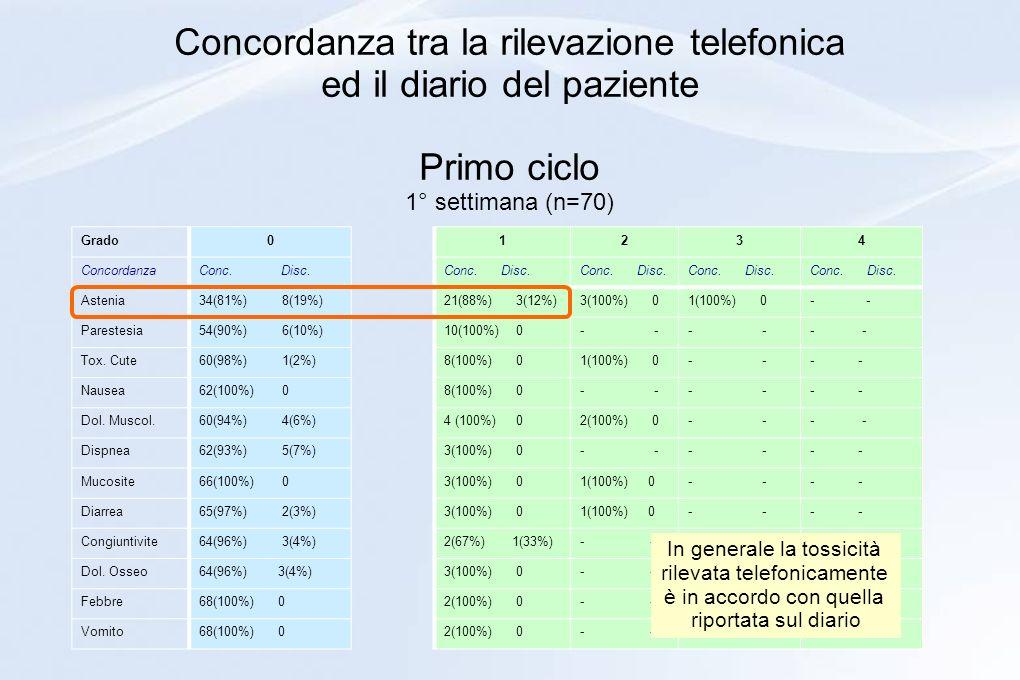 Concordanza tra la rilevazione telefonica ed il diario del paziente Primo ciclo 1° settimana (n=70)
