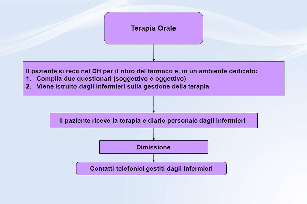 Terapia Orale Il paziente si reca nel DH per il ritiro del farmaco e, in un ambiente dedicato: Compila due questionari (soggettivo e oggettivo)