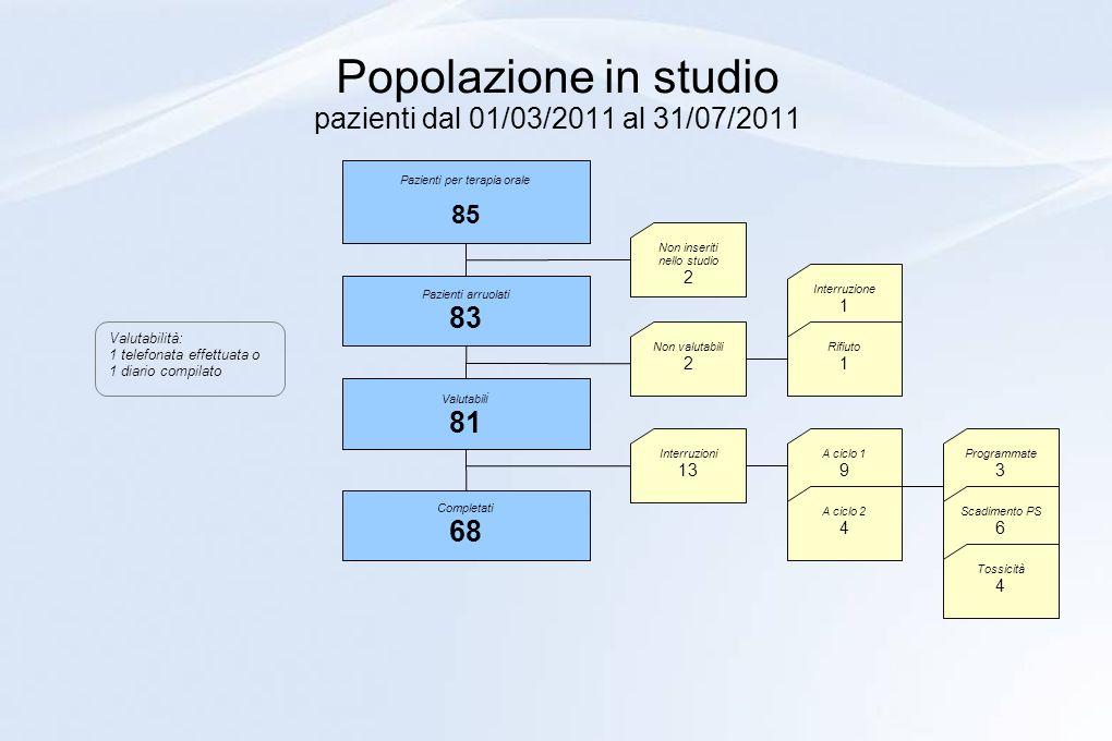 Popolazione in studio pazienti dal 01/03/2011 al 31/07/2011
