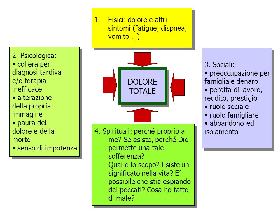 DOLORE TOTALE Fisici: dolore e altri sintomi (fatigue, dispnea,