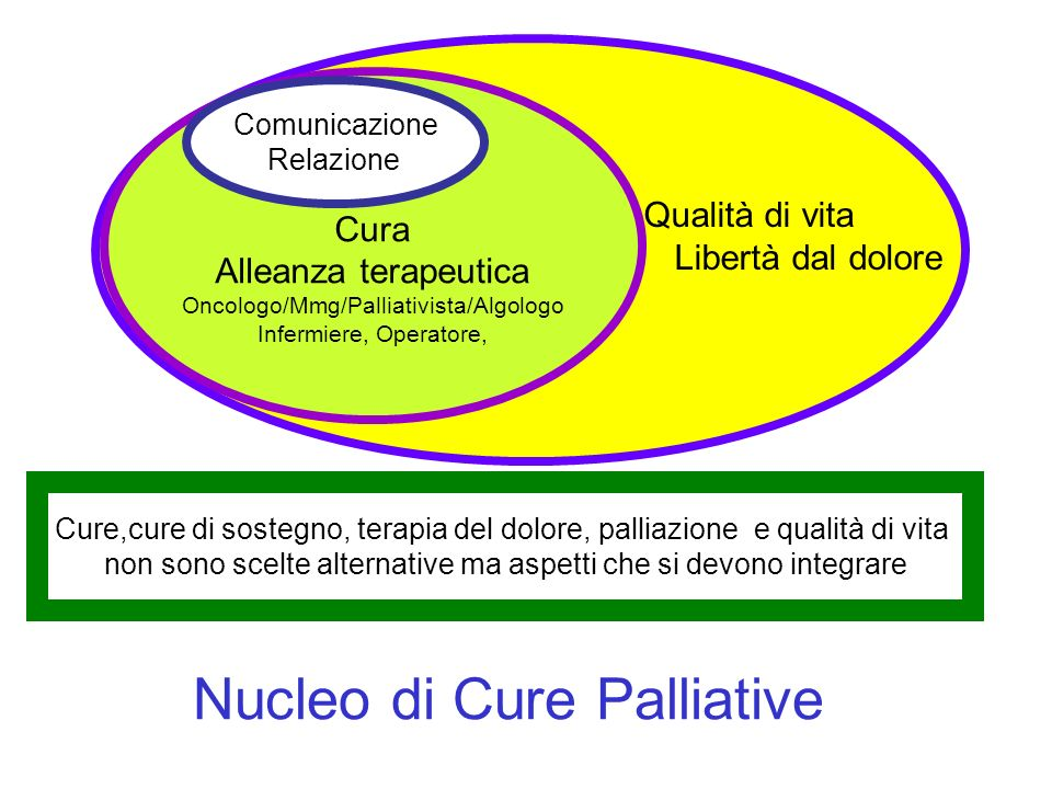 Nucleo di Cure Palliative
