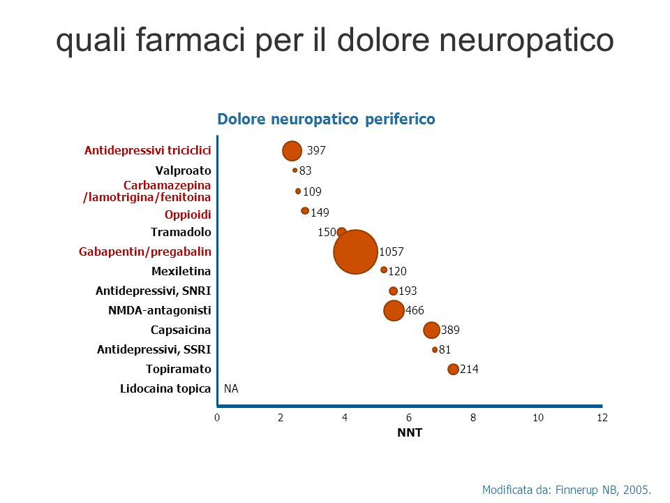 quali farmaci per il dolore neuropatico