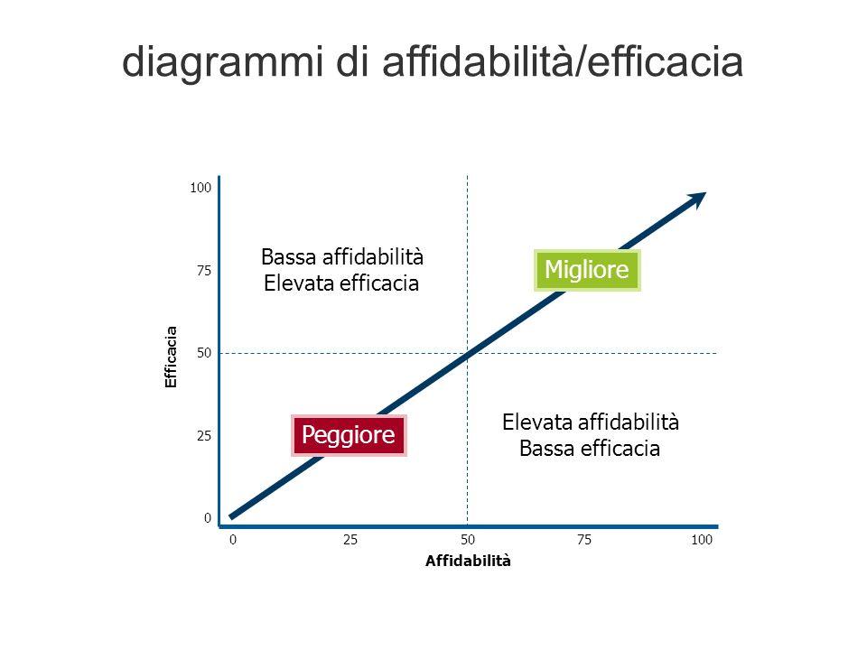 diagrammi di affidabilità/efficacia
