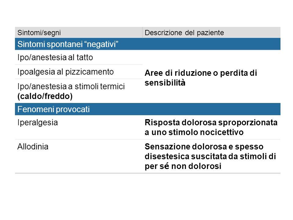 Sintomi spontanei negativi Ipo/anestesia al tatto