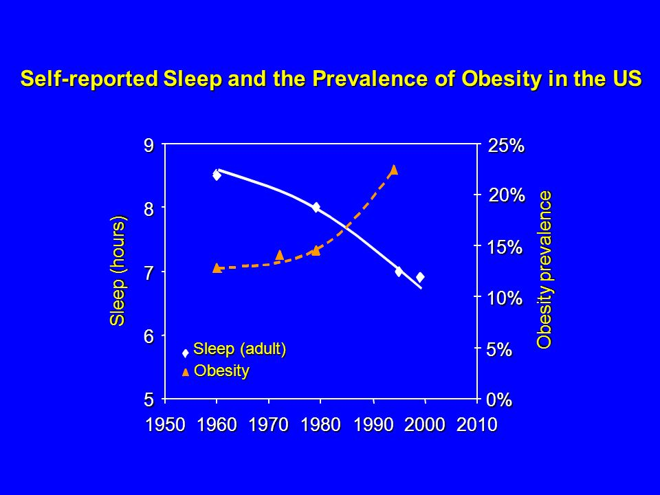 Self-reported Sleep and the Prevalence of Obesity in the US