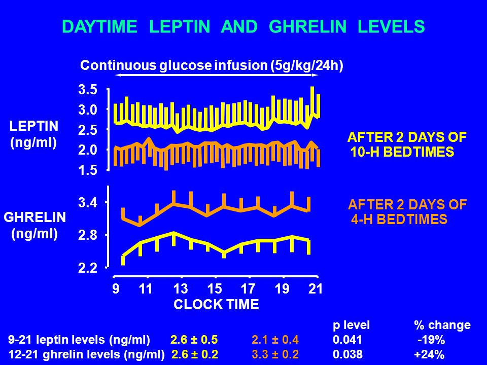 DAYTIME LEPTIN AND GHRELIN LEVELS