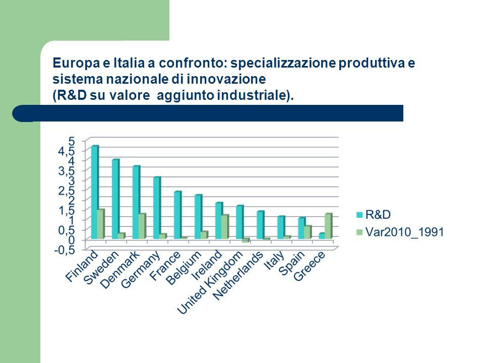 Europa e Italia a confronto: specializzazione produttiva e sistema nazionale di innovazione