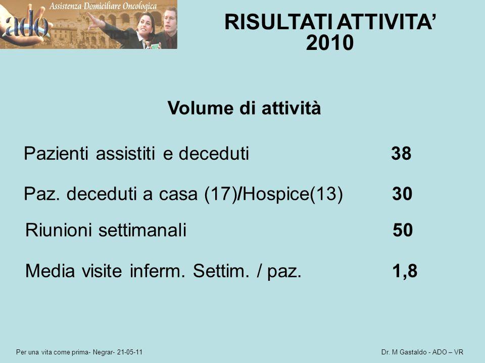 RISULTATI ATTIVITA' 2010 Volume di attività Riunioni settimanali 50