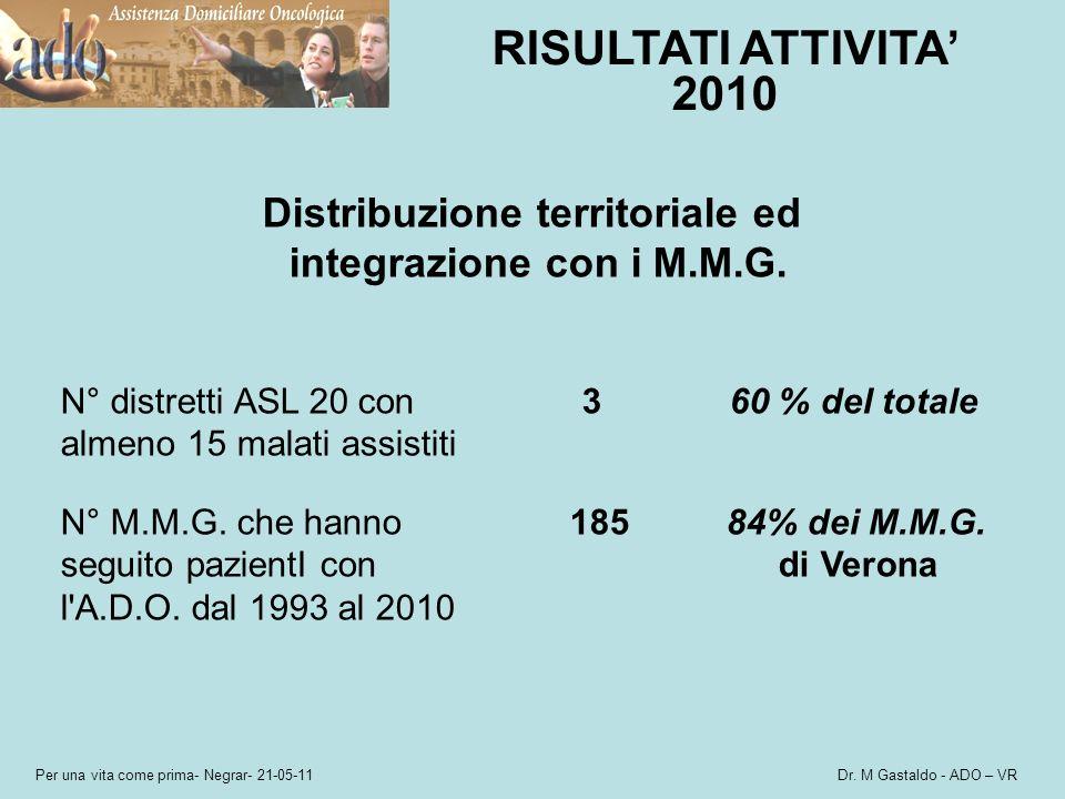 Distribuzione territoriale ed