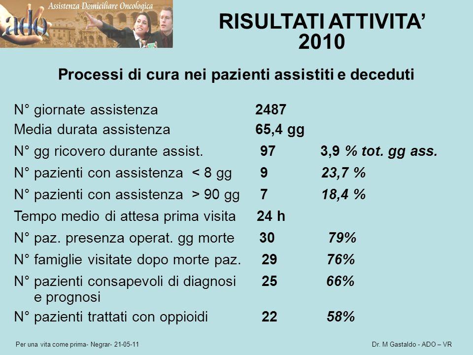 Processi di cura nei pazienti assistiti e deceduti