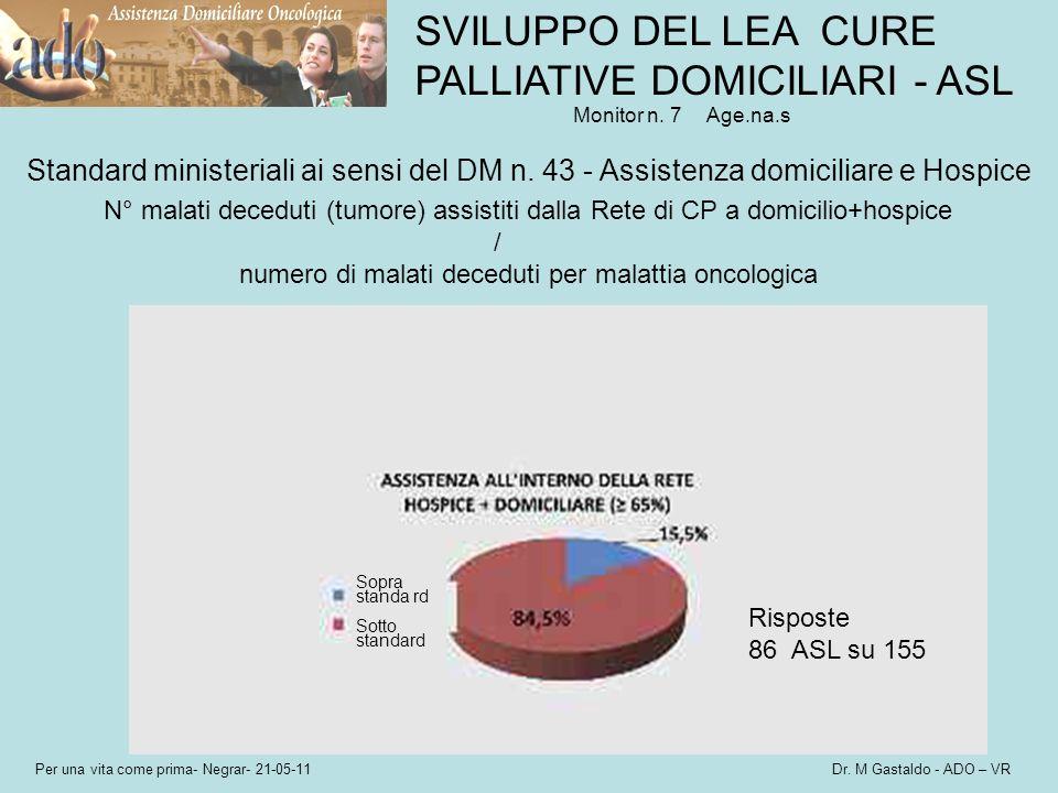 numero di malati deceduti per malattia oncologica