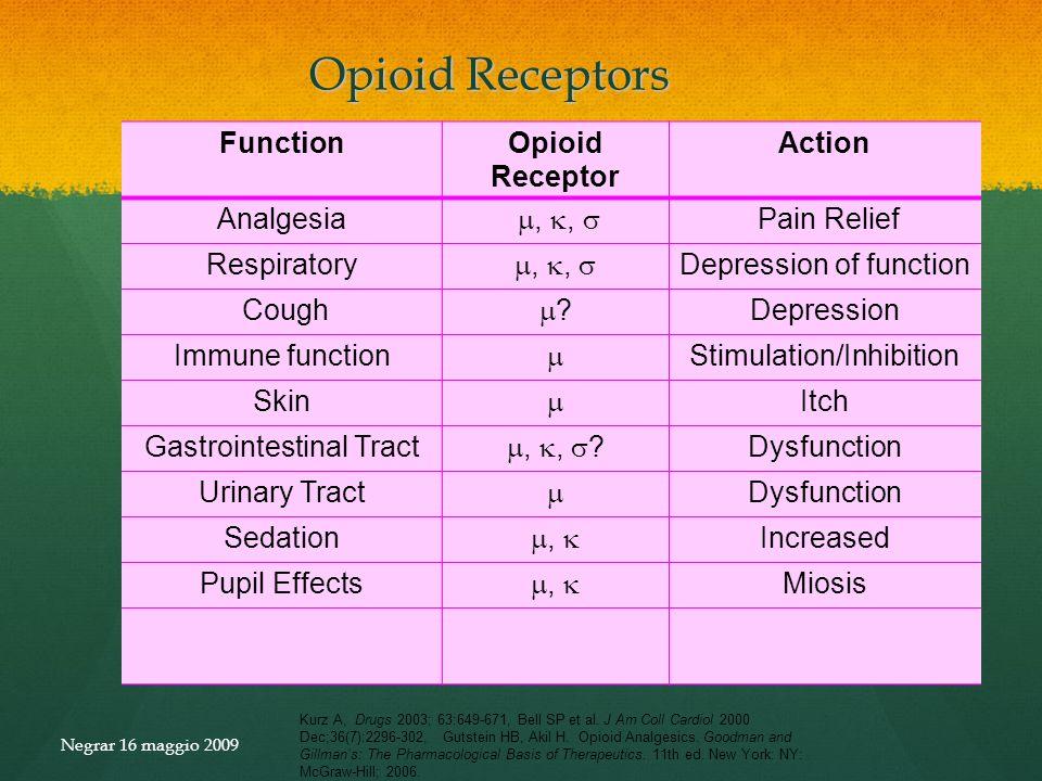 Opioid Receptors Function Opioid Receptor Action Analgesia , , 