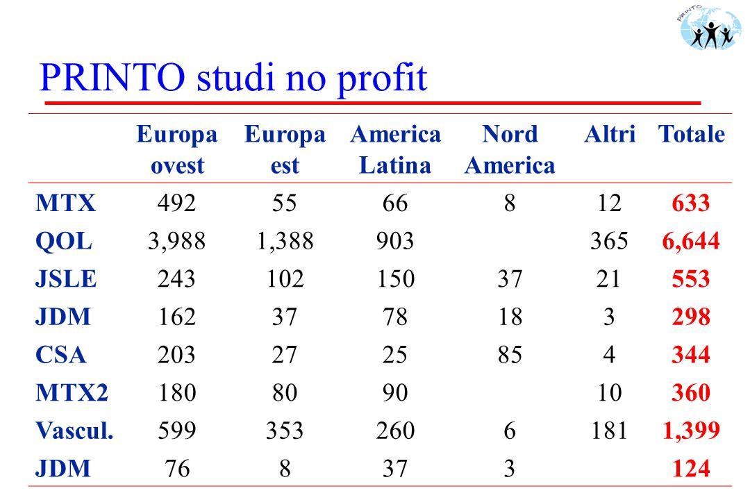 PRINTO studi no profit Europa ovest Europa est America Latina