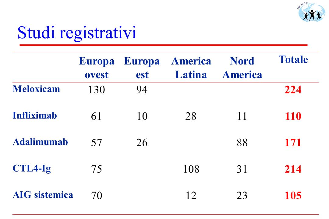 Studi registrativi Europa ovest Europa est America Latina Nord America