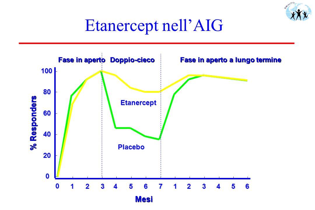 Etanercept nell'AIG % Responders Mesi Fase in aperto Doppio-cieco