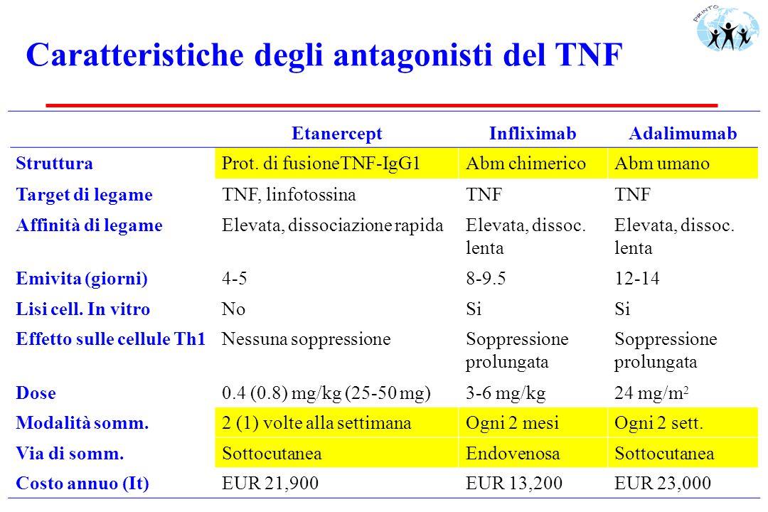 Caratteristiche degli antagonisti del TNF