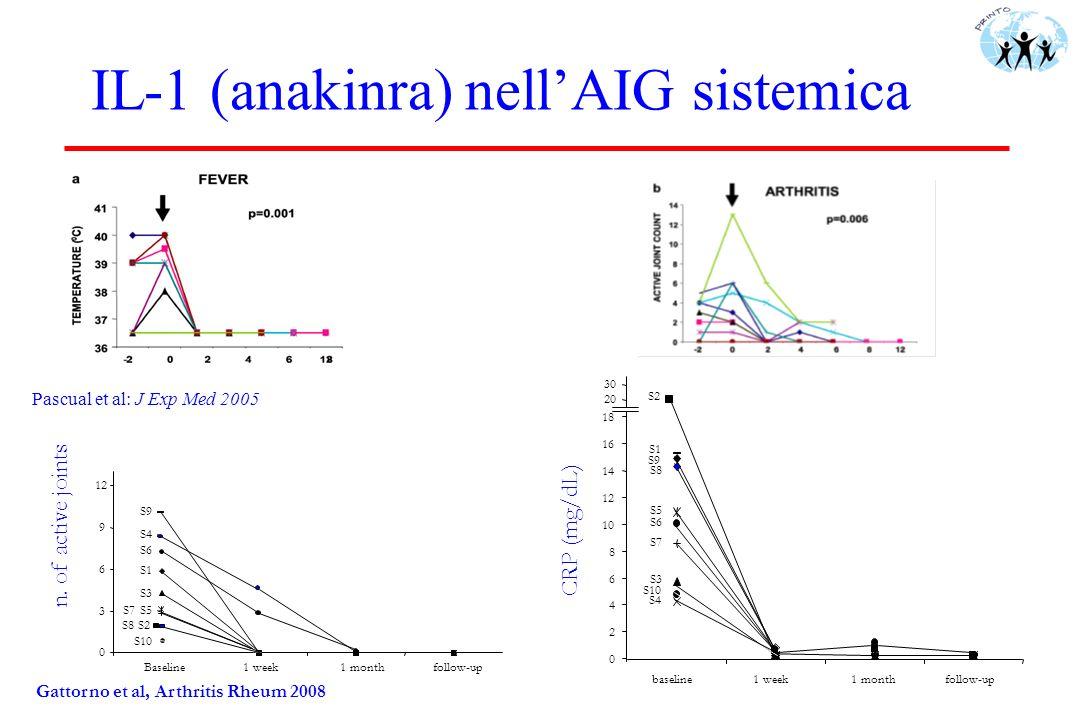Gattorno et al, Arthritis Rheum 2008