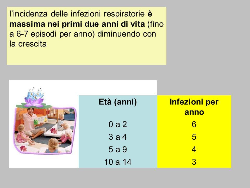 l'incidenza delle infezioni respiratorie è massima nei primi due anni di vita (fino a 6-7 episodi per anno) diminuendo con la crescita
