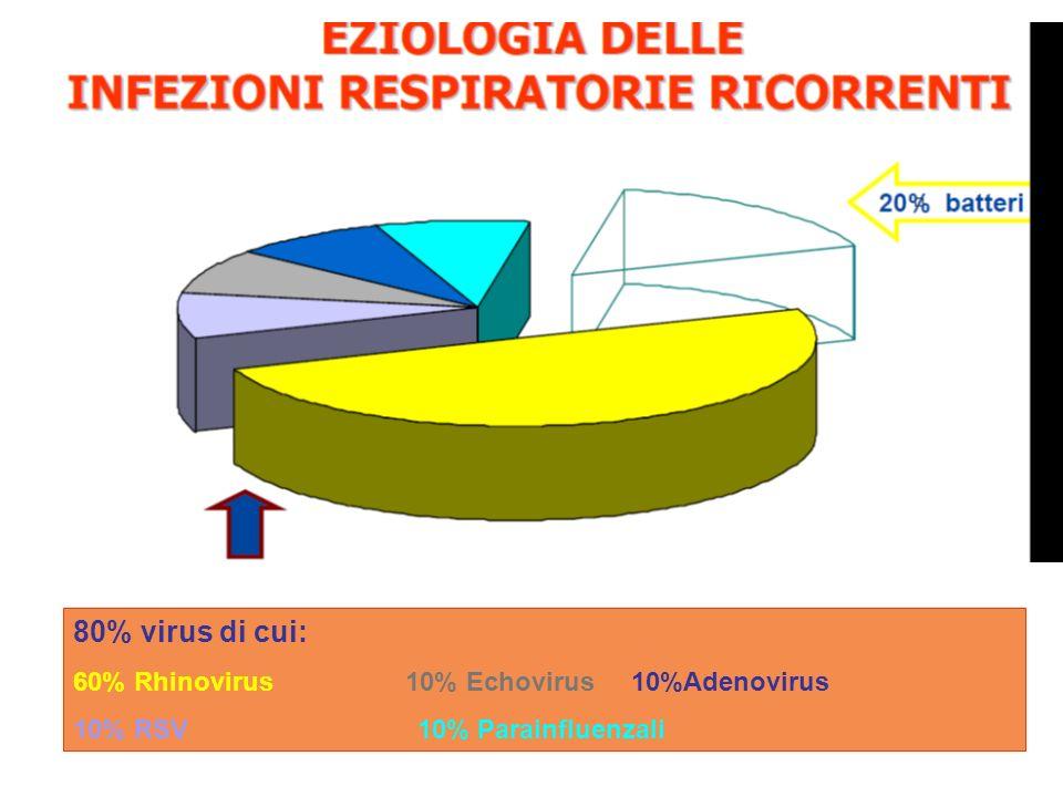 80% virus di cui: 60% Rhinovirus 10% Echovirus 10%Adenovirus