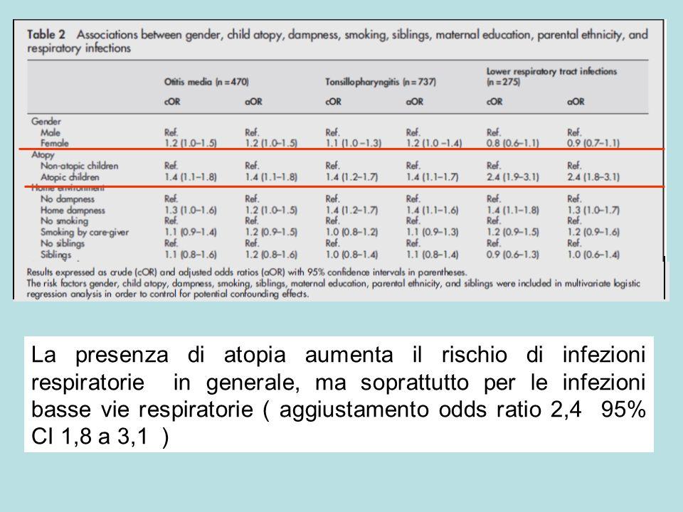 La presenza di atopia aumenta il rischio di infezioni respiratorie in generale, ma soprattutto per le infezioni basse vie respiratorie ( aggiustamento odds ratio 2,4 95% CI 1,8 a 3,1 )