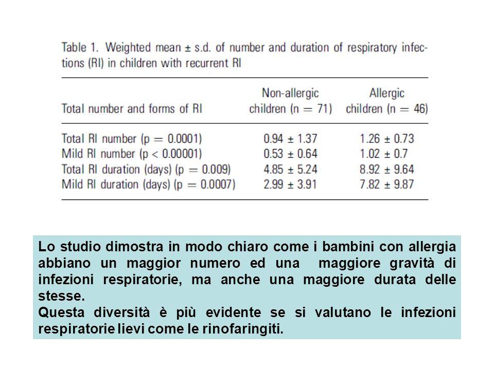 Lo studio dimostra in modo chiaro come i bambini con allergia abbiano un maggior numero ed una maggiore gravità di infezioni respiratorie, ma anche una maggiore durata delle stesse.