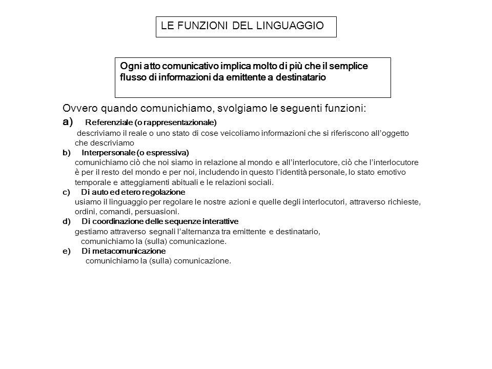 LE FUNZIONI DEL LINGUAGGIO