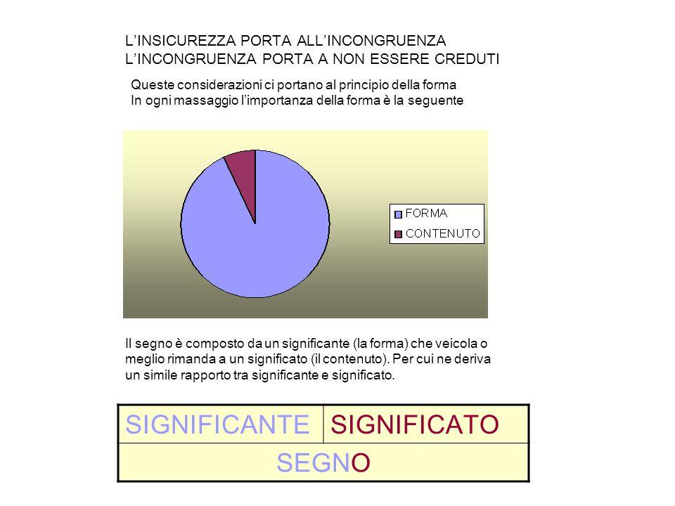 SIGNIFICANTE SIGNIFICATO SEGNO L'INSICUREZZA PORTA ALL'INCONGRUENZA