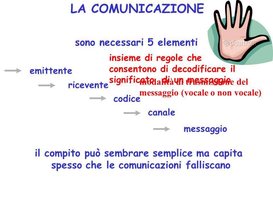LA COMUNICAZIONE sono necessari 5 elementi