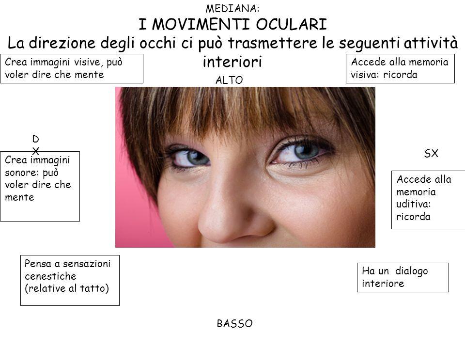 MEDIANA: I MOVIMENTI OCULARI. La direzione degli occhi ci può trasmettere le seguenti attività interiori.