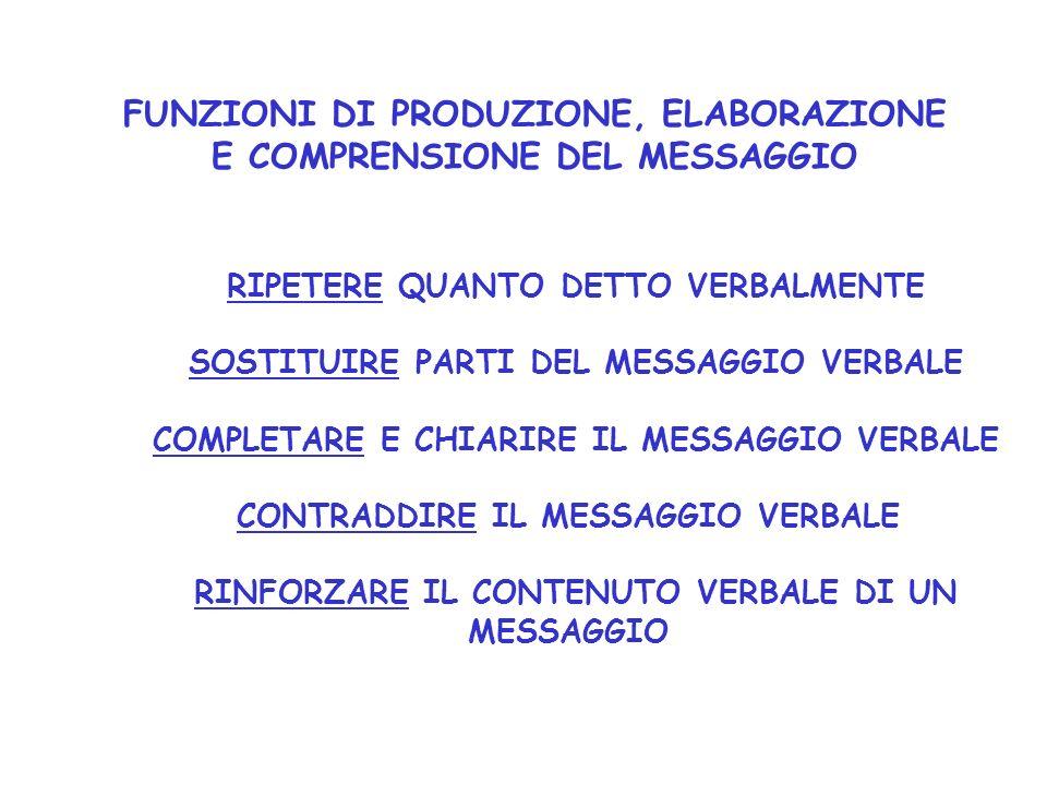 FUNZIONI DI PRODUZIONE, ELABORAZIONE E COMPRENSIONE DEL MESSAGGIO