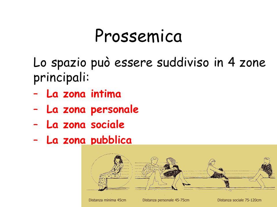 Prossemica Lo spazio può essere suddiviso in 4 zone principali: