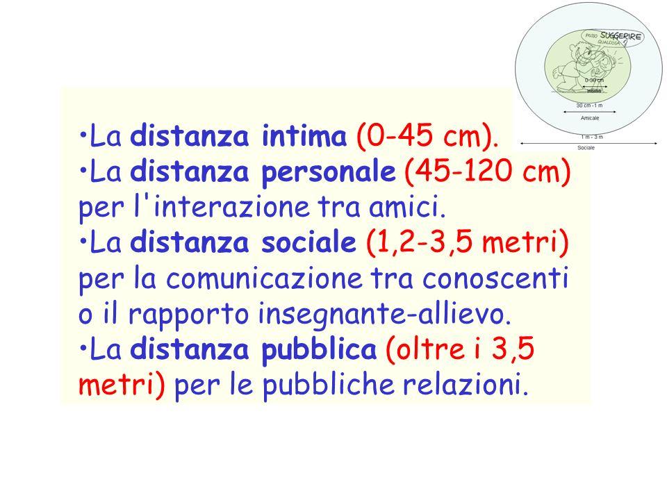 La distanza intima (0-45 cm).