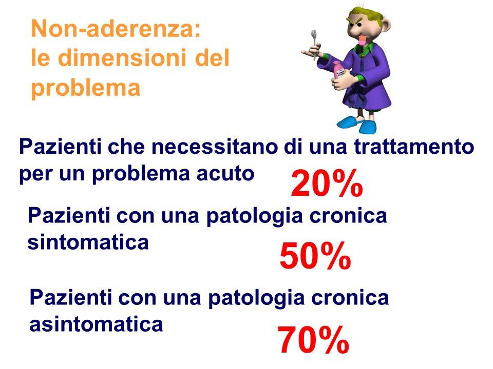 20% 50% 70% Non-aderenza: le dimensioni del problema