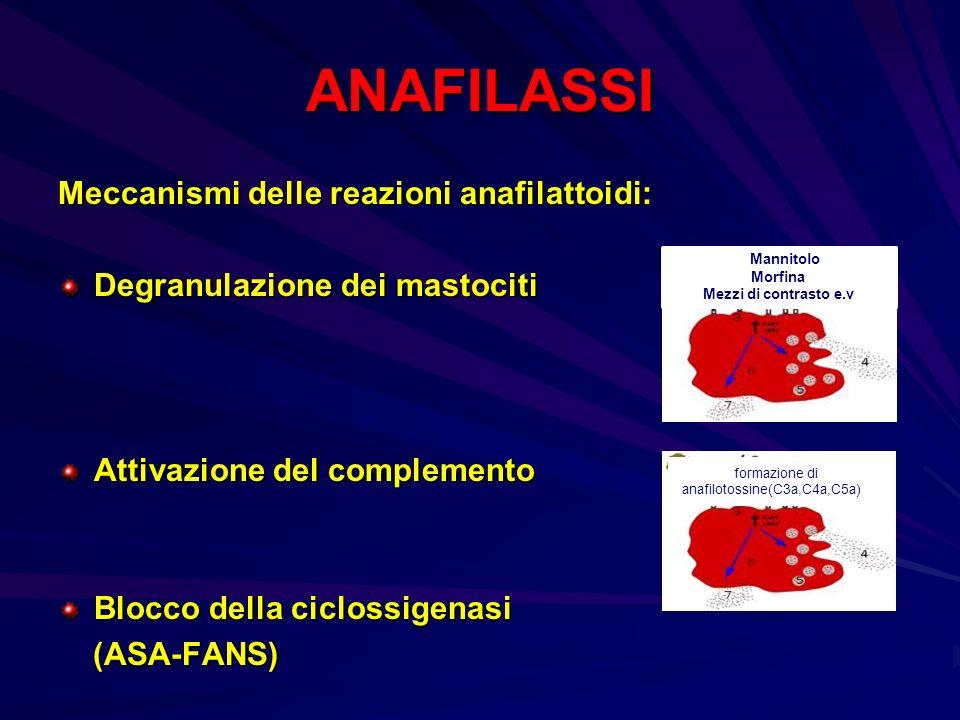 Fformazione di anafilotossine(C3a,C4a,C5a)