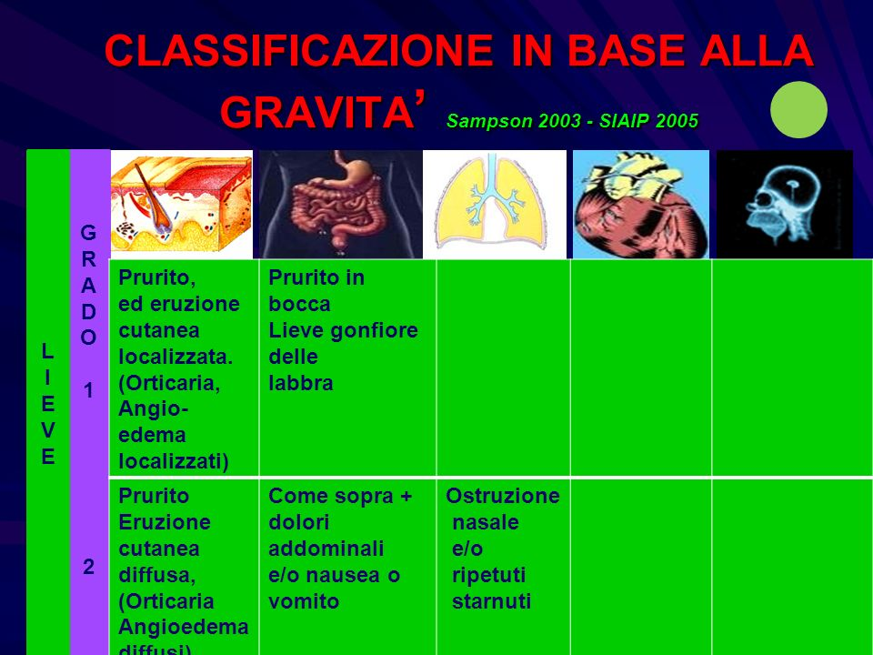 CLASSIFICAZIONE IN BASE ALLA GRAVITA' Sampson 2003 - SIAIP 2005