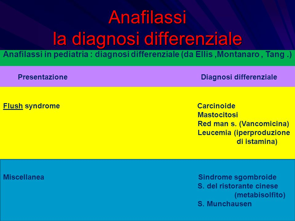 Anafilassi la diagnosi differenziale