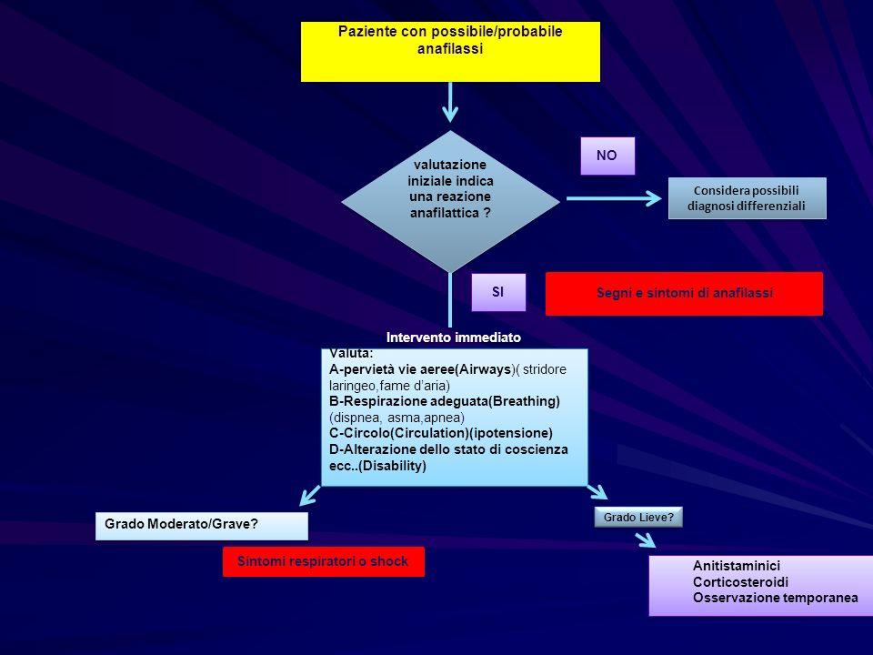 Paziente con possibile/probabile anafilassi