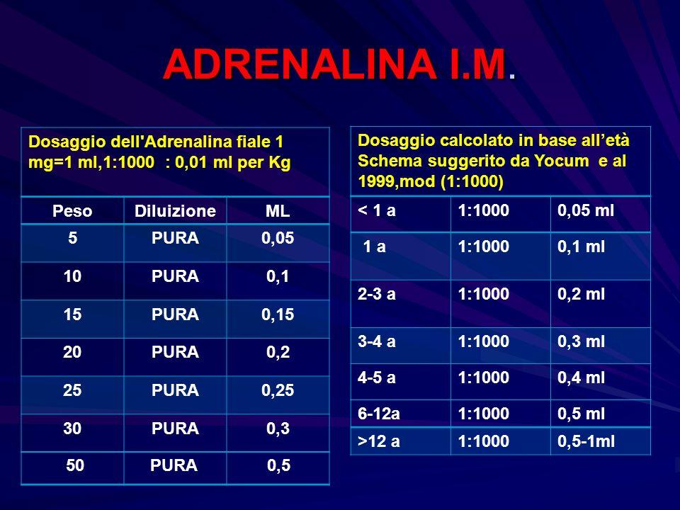 ADRENALINA I.M. Dosaggio dell Adrenalina fiale 1 mg=1 ml,1:1000 : 0,01 ml per Kg. Dosaggio calcolato in base all'età.