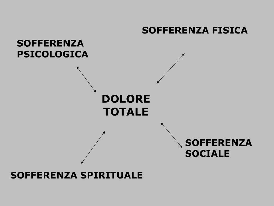 DOLORE TOTALE SOFFERENZA FISICA SOFFERENZA PSICOLOGICA