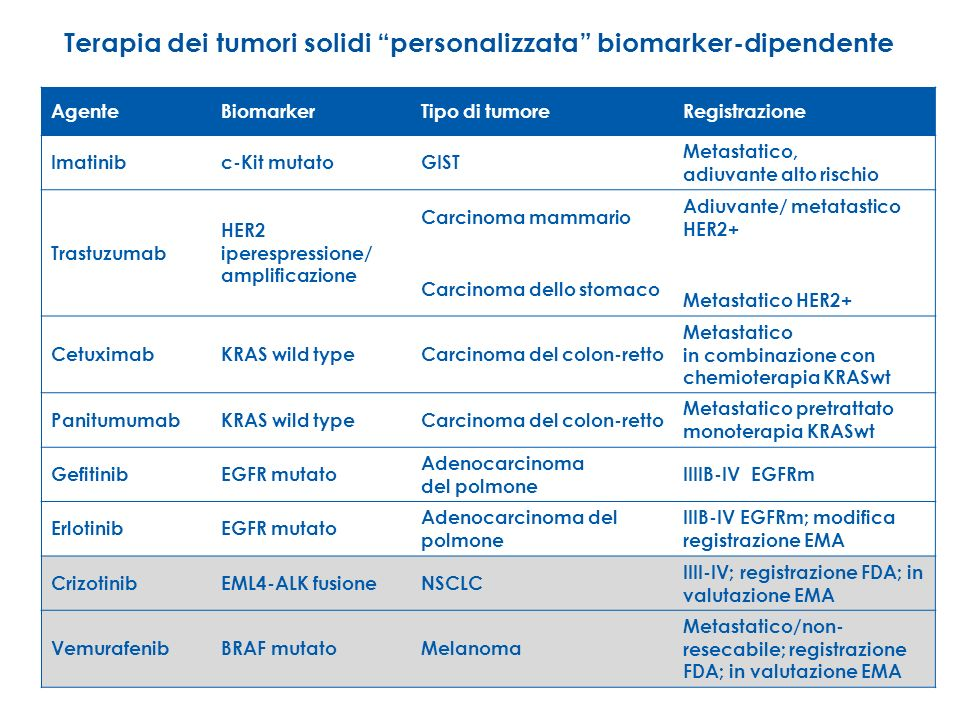 Terapia dei tumori solidi personalizzata biomarker-dipendente