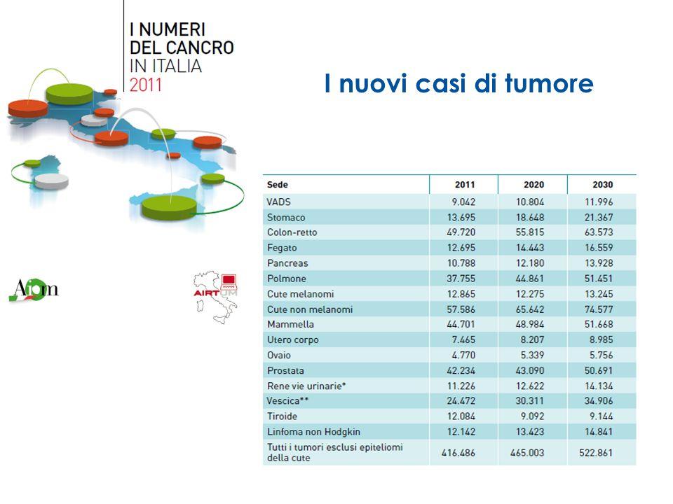 I nuovi casi di tumore