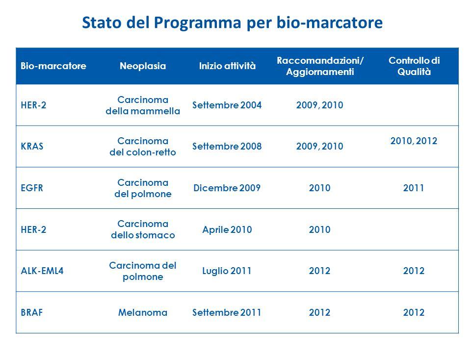 Stato del Programma per bio-marcatore