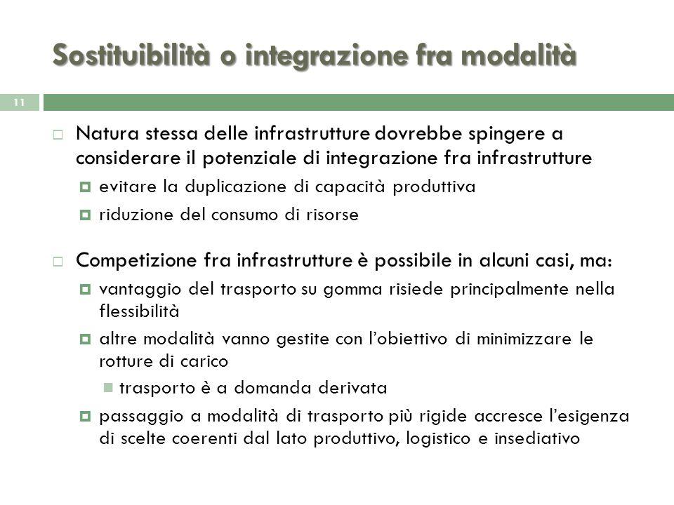 Sostituibilità o integrazione fra modalità