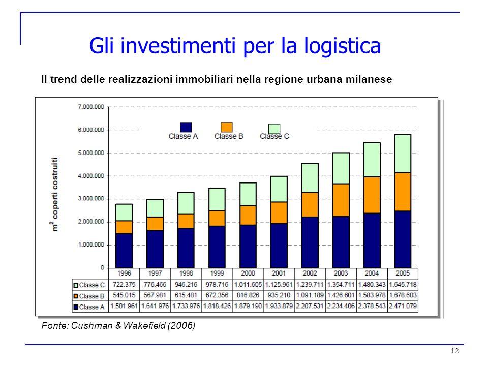 Gli investimenti per la logistica