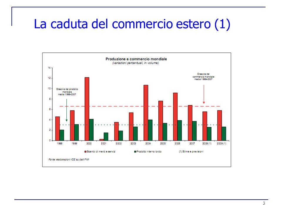 La caduta del commercio estero (1)